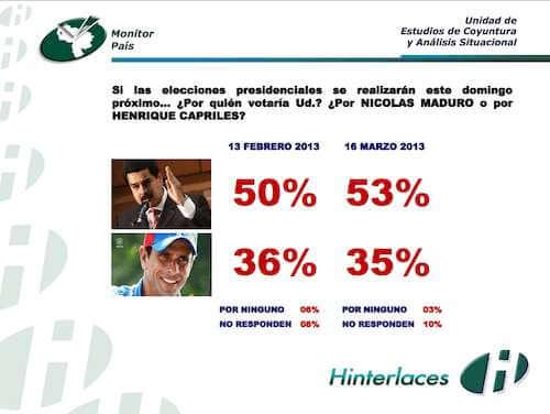 Capriles sacaría menos votos que en octubre