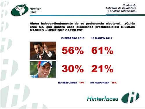 La gran mayoría cree que Maduro ganará