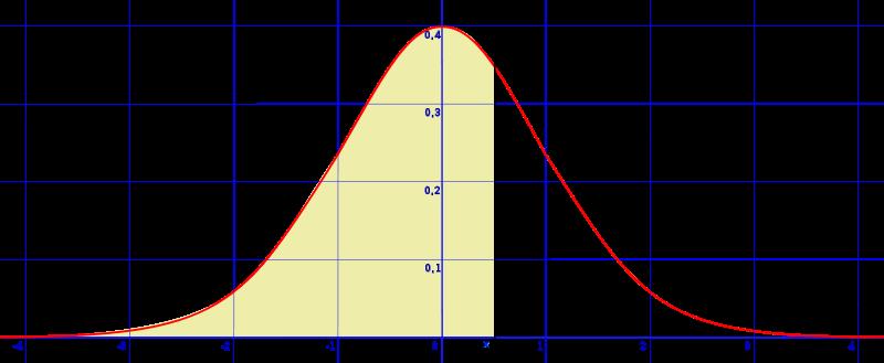 La campana de Gauss o curva de distribución normal