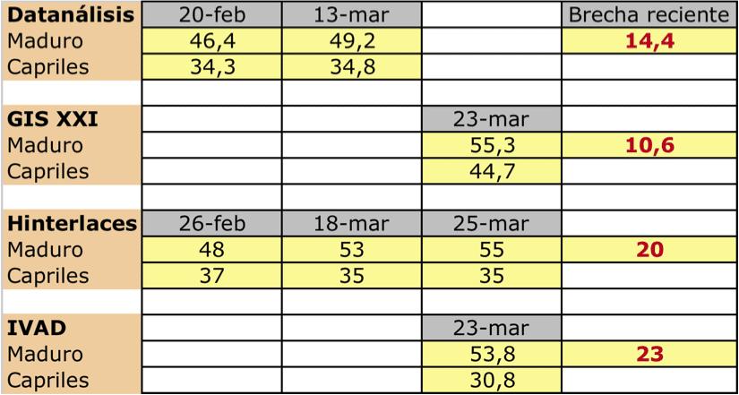 Mediciones de varias encuestadoras en febrero y marzo