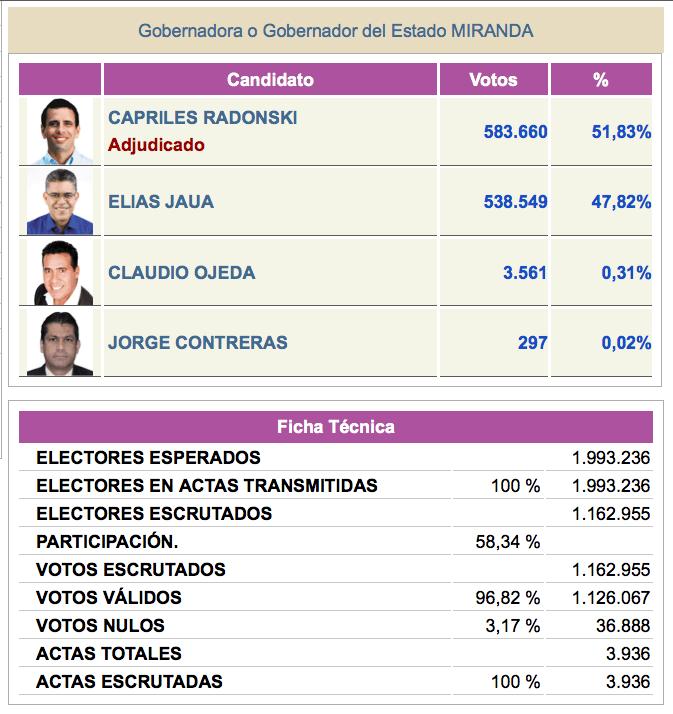 Resultados electorales del 16D en Miranda