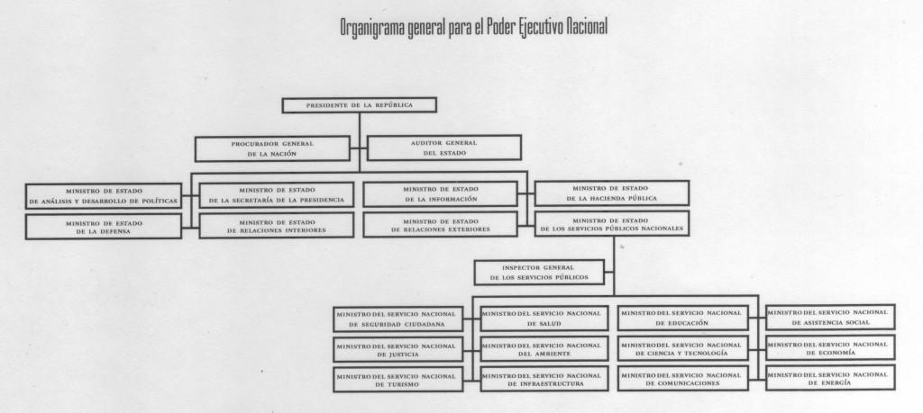 Organigrama Ejecutivo