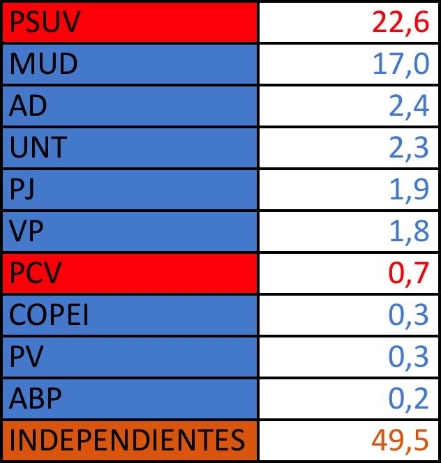Preferencias partidistas